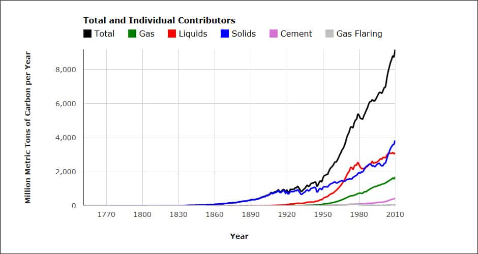 Graph from Carbon Dioxide Information Analysis Center showing fast emission increases in recent decades